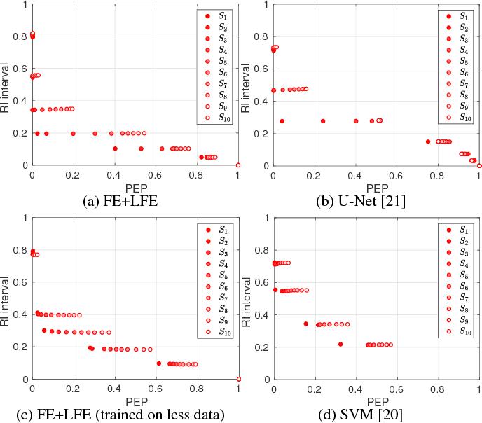 Figure 2 for Evaluating Crowd Density Estimators via Their Uncertainty Bounds