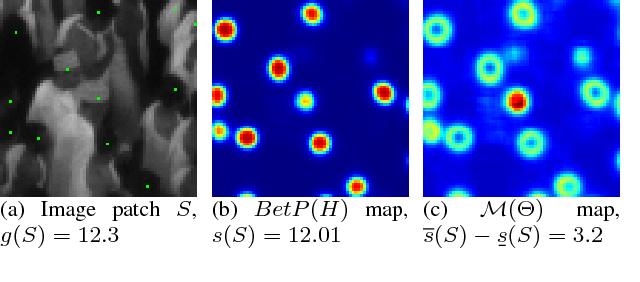 Figure 3 for Evaluating Crowd Density Estimators via Their Uncertainty Bounds