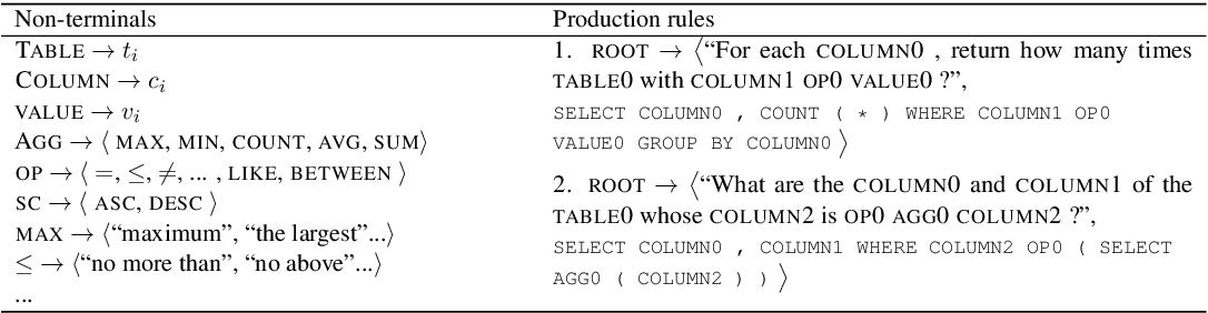 Figure 2 for GraPPa: Grammar-Augmented Pre-Training for Table Semantic Parsing
