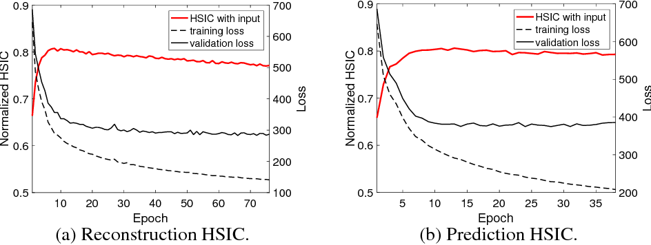"""Figure 1 for """"Dependency Bottleneck"""" in Auto-encoding Architectures: an Empirical Study"""