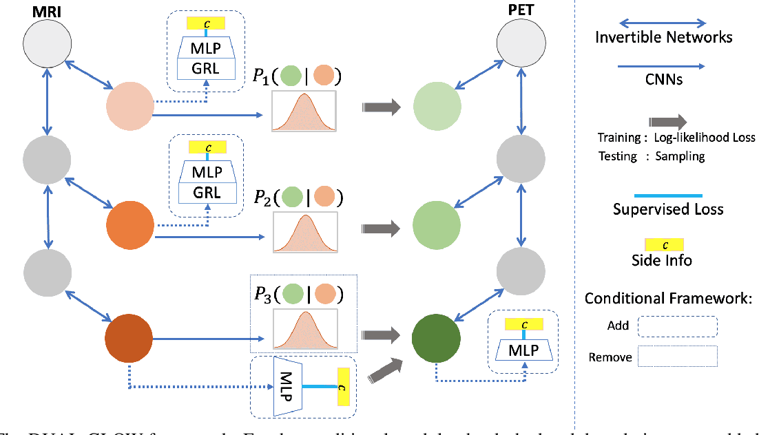 Figure 1 for DUAL-GLOW: Conditional Flow-Based Generative Model for Modality Transfer