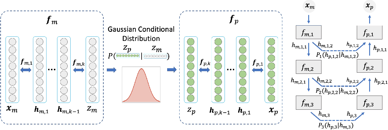 Figure 3 for DUAL-GLOW: Conditional Flow-Based Generative Model for Modality Transfer