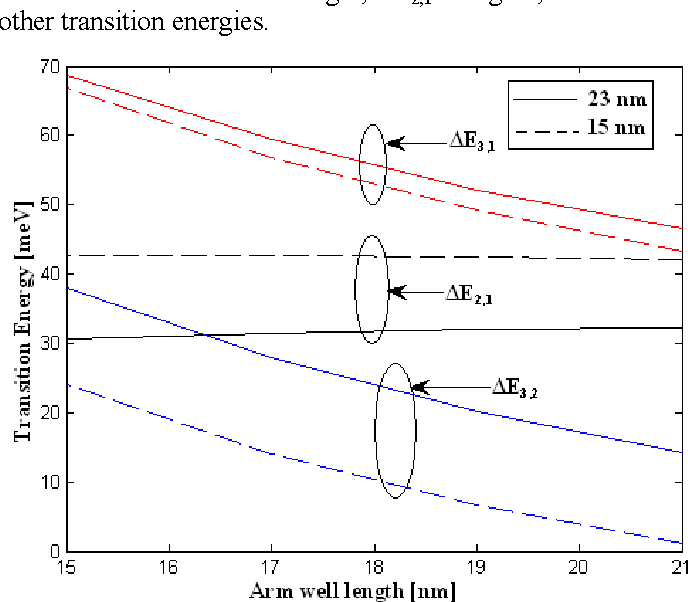 Figure 3 from Calculating intersubband transition energy in