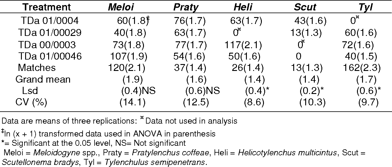 Table 2 From Reaction Of Dioscorea Alata Clones To Plant Parasitic