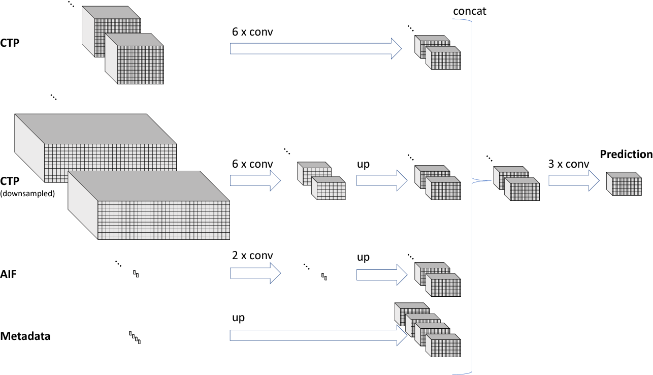 Figure 1 for Prediction of final infarct volume from native CT perfusion and treatment parameters using deep learning