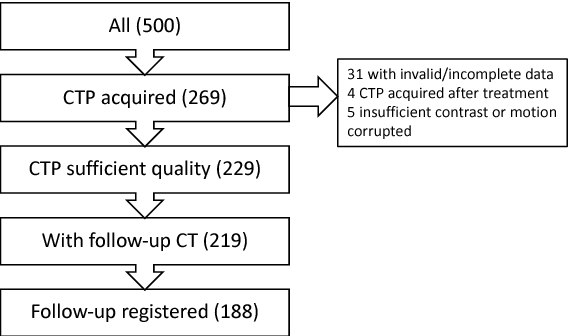Figure 3 for Prediction of final infarct volume from native CT perfusion and treatment parameters using deep learning