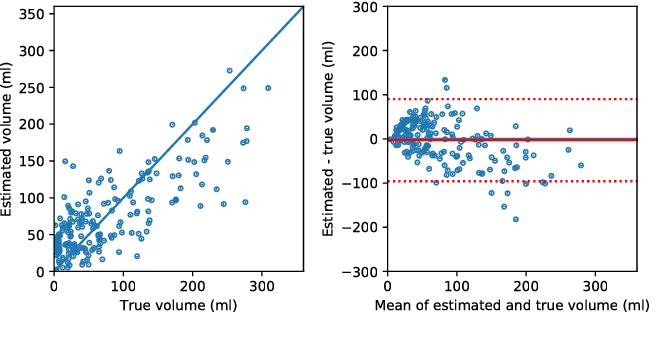 Figure 4 for Prediction of final infarct volume from native CT perfusion and treatment parameters using deep learning