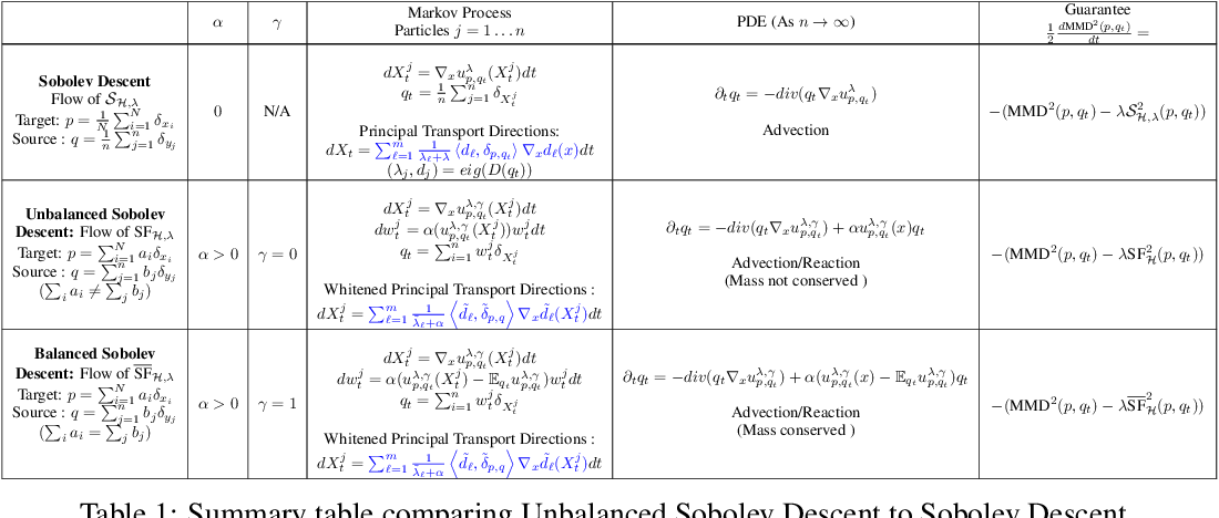 Figure 2 for Unbalanced Sobolev Descent