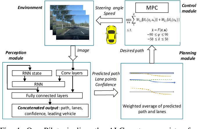 Figure 1 for End-to-end Uncertainty-based Mitigation of Adversarial Attacks to Automated Lane Centering