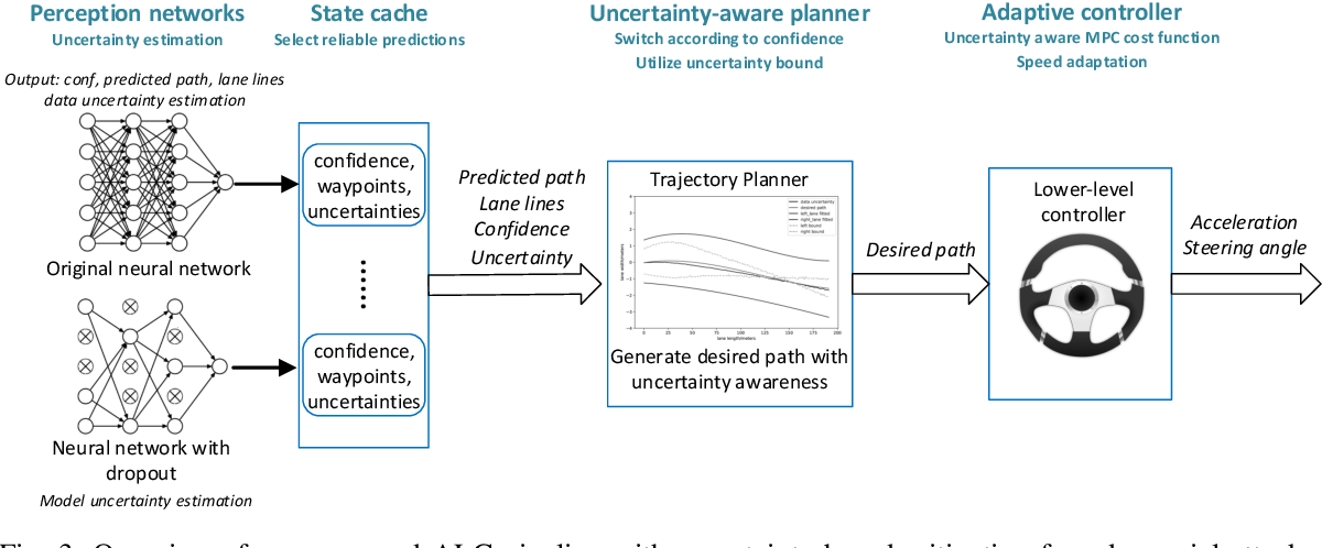Figure 3 for End-to-end Uncertainty-based Mitigation of Adversarial Attacks to Automated Lane Centering