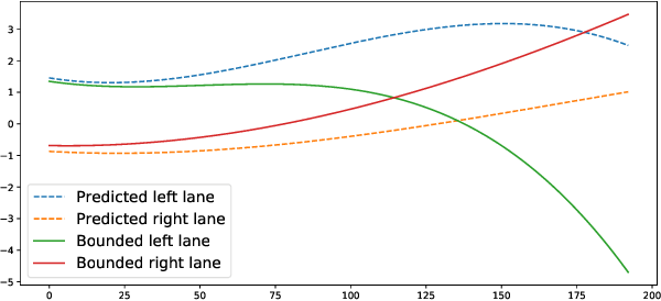 Figure 4 for End-to-end Uncertainty-based Mitigation of Adversarial Attacks to Automated Lane Centering