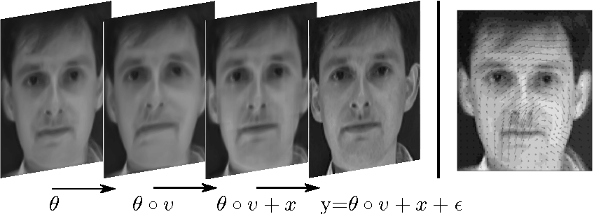 Figure 1 for Most Likely Separation of Intensity and Warping Effects in Image Registration