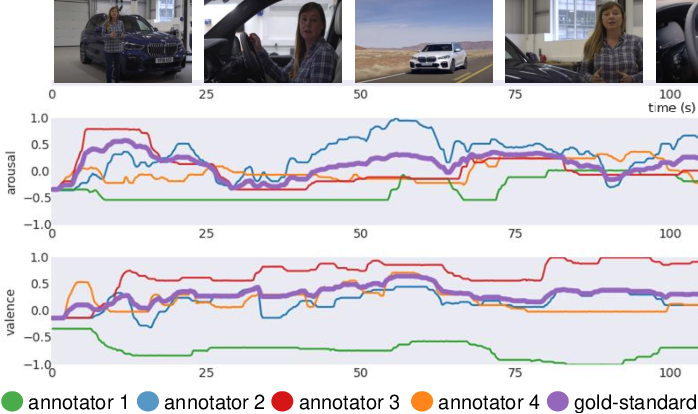 Figure 1 for An Estimation of Online Video User Engagement from Features of Continuous Emotions