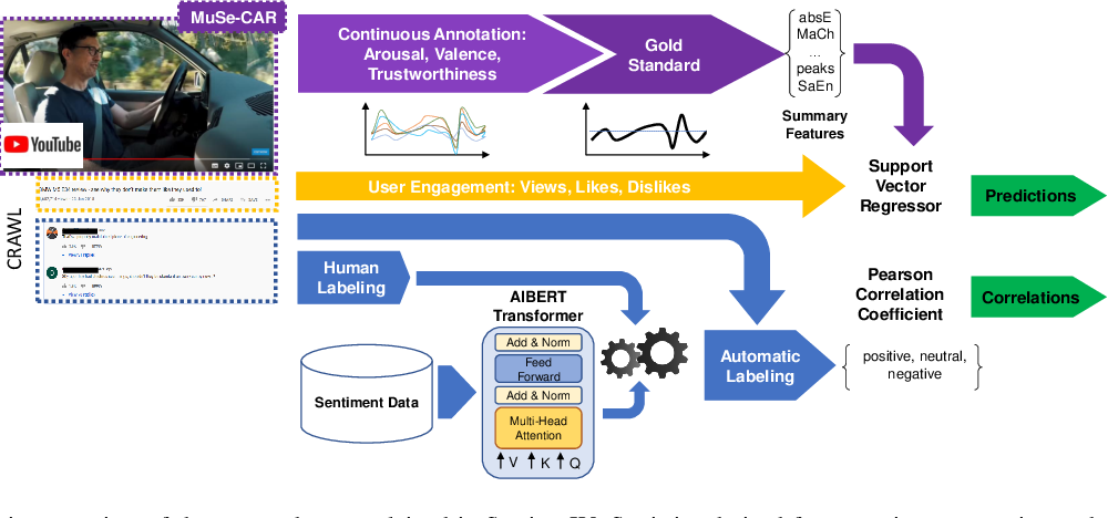 Figure 2 for An Estimation of Online Video User Engagement from Features of Continuous Emotions