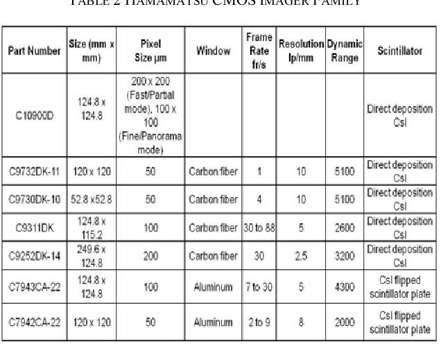 Table 2 from Comparison of CMOS and a-Si flat panel imagers for X