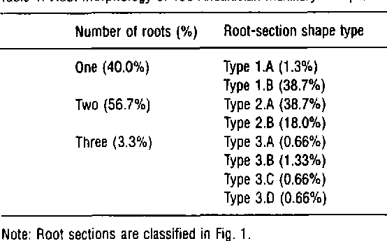 Number of roots and canals in maxillary first premolars: study of an ...