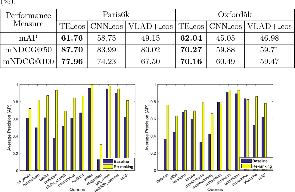 Figure 4 for Discriminative multi-view Privileged Information learning for image re-ranking