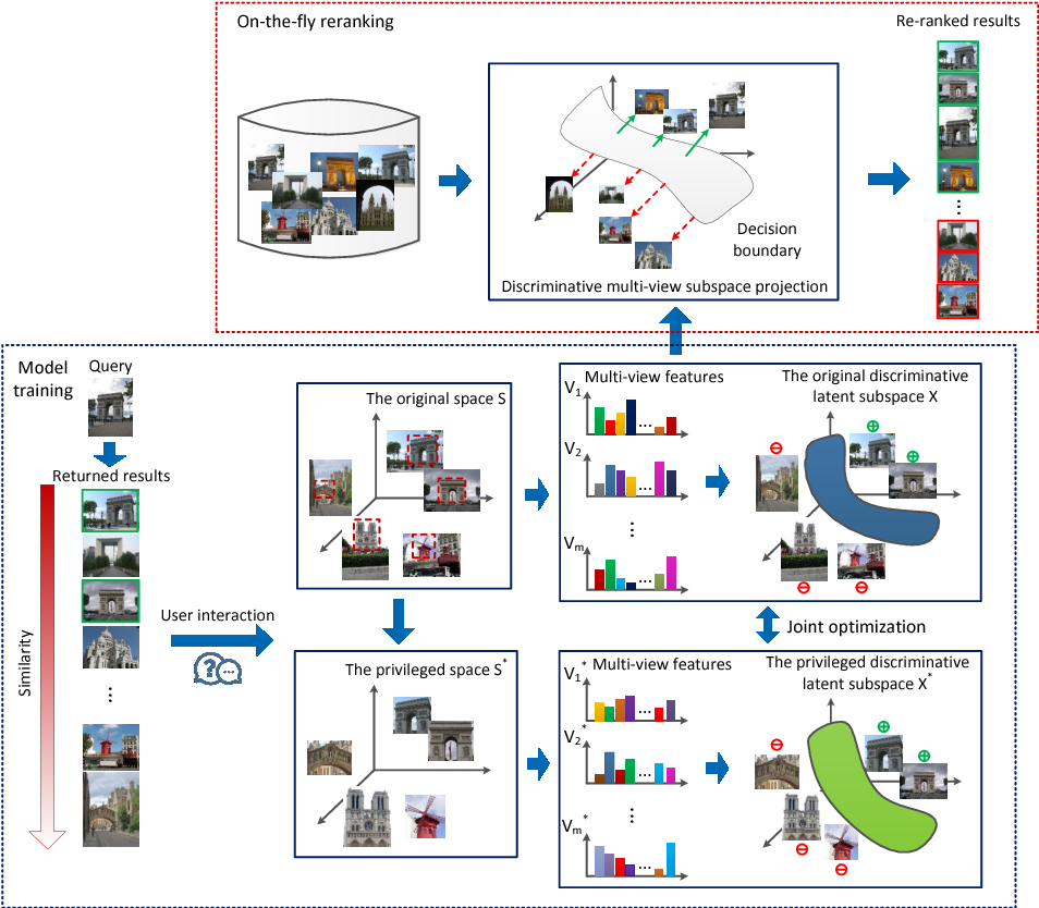Figure 1 for Discriminative multi-view Privileged Information learning for image re-ranking