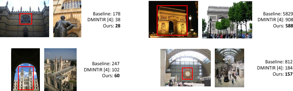 Figure 3 for Discriminative multi-view Privileged Information learning for image re-ranking