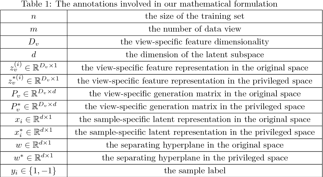 Figure 2 for Discriminative multi-view Privileged Information learning for image re-ranking