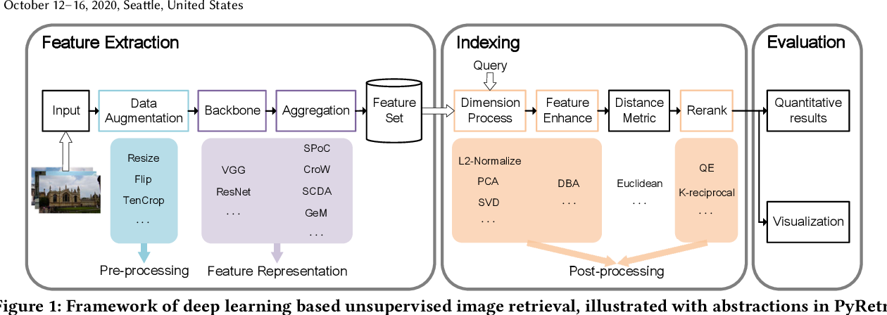 Figure 1 for PyRetri: A PyTorch-based Library for Unsupervised Image Retrieval by Deep Convolutional Neural Networks