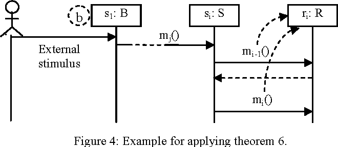 Defining the semantics of uml class and sequence diagrams for figure 4 ccuart Gallery