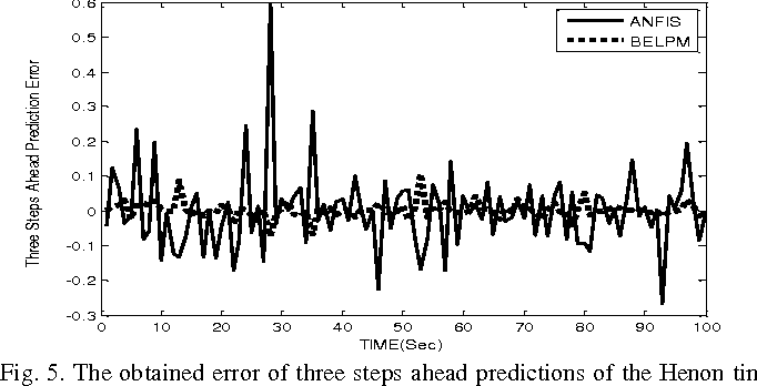 Figure 4 for Brain Emotional Learning-Based Prediction Model (For Long-Term Chaotic Prediction Applications)