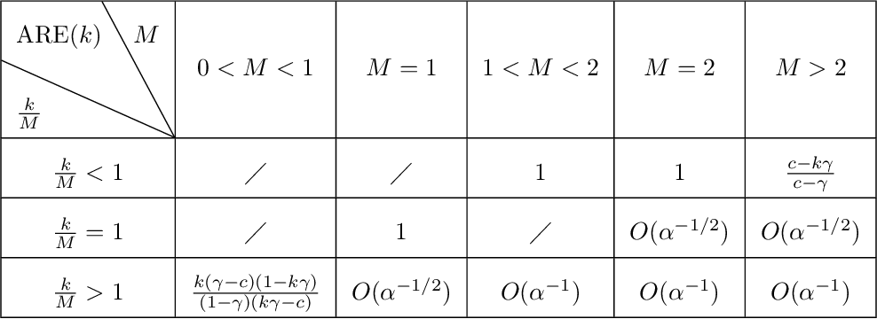 Figure 4 for Distributed linear regression by averaging
