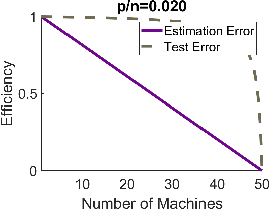 Figure 1 for Distributed linear regression by averaging