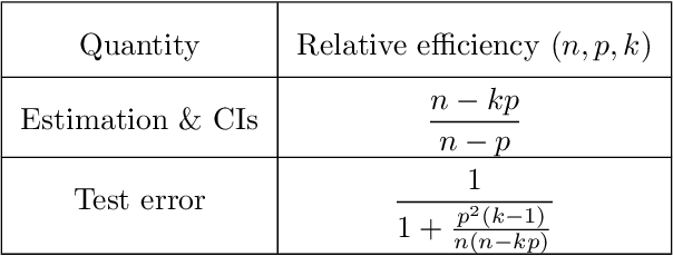 Figure 2 for Distributed linear regression by averaging