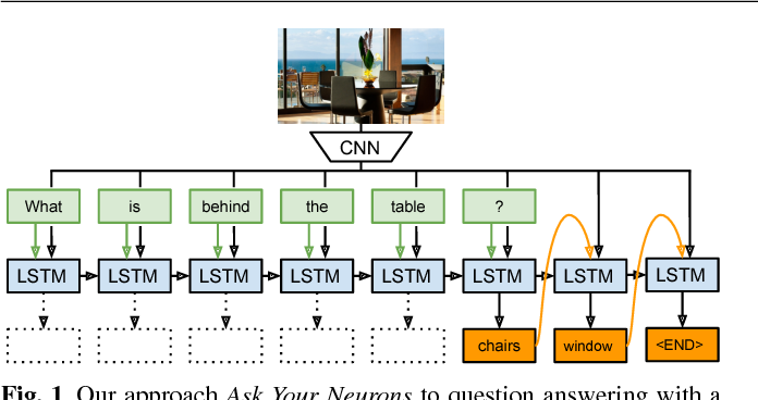 Figure 1 for Ask Your Neurons: A Deep Learning Approach to Visual Question Answering