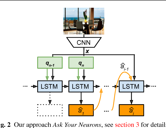 Figure 3 for Ask Your Neurons: A Deep Learning Approach to Visual Question Answering