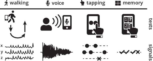 Figure 1 for PhoneMD: Learning to Diagnose Parkinson's Disease from Smartphone Data