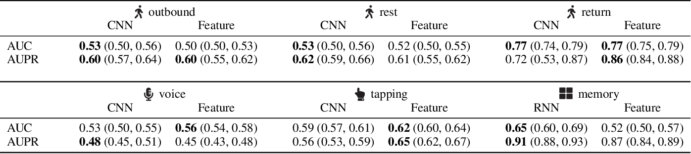 Figure 2 for PhoneMD: Learning to Diagnose Parkinson's Disease from Smartphone Data