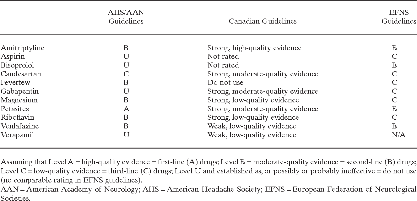 The 2012 AHS/AAN guidelines for prevention of episodic migraine: a