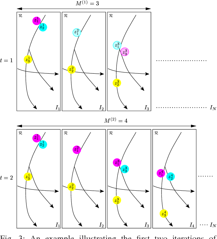 Figure 3 for Vehicle Tracking in Wide Area Motion Imagery via Stochastic Progressive Association Across Multiple Frames (SPAAM)