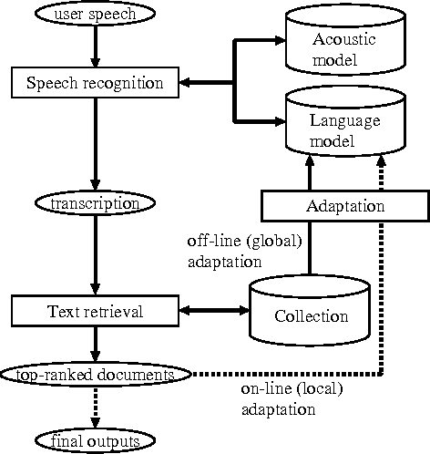 Figure 1 for Speech-Driven Text Retrieval: Using Target IR Collections for Statistical Language Model Adaptation in Speech Recognition