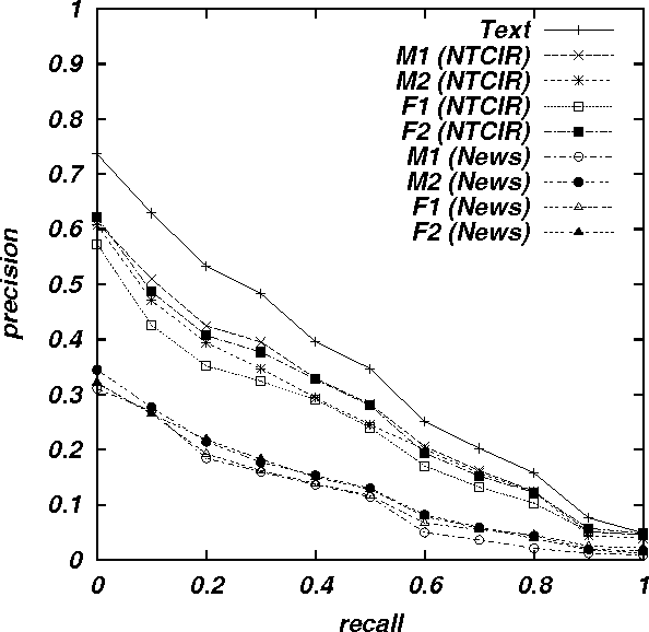 Figure 4 for Speech-Driven Text Retrieval: Using Target IR Collections for Statistical Language Model Adaptation in Speech Recognition
