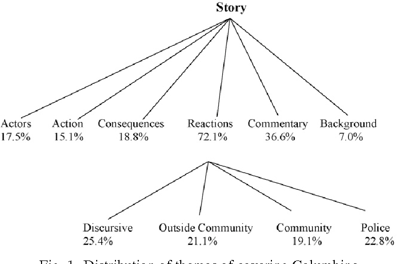 Frame-changing in the media coverage of a school shooting : The rise ...