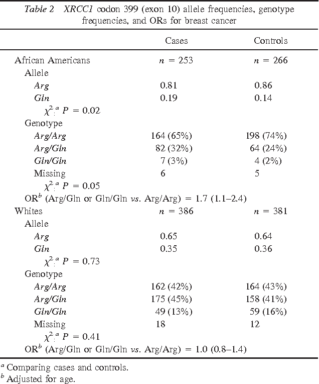 Table 2 XRCC1 codon 399 (exon 10) allele frequencies, genotype frequencies, and ORs for breast cancer