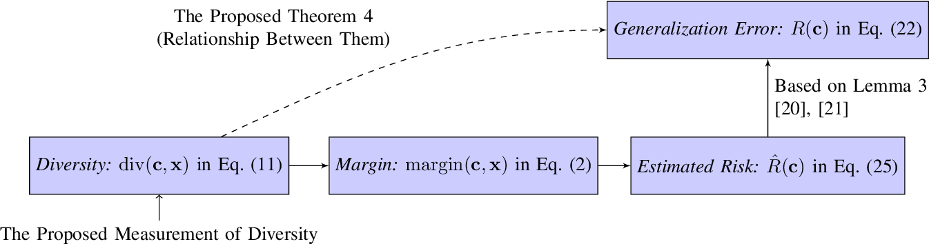 Figure 1 for When does Diversity Help Generalization in Classification Ensembles?