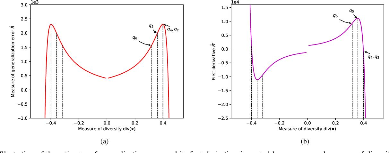 Figure 2 for When does Diversity Help Generalization in Classification Ensembles?