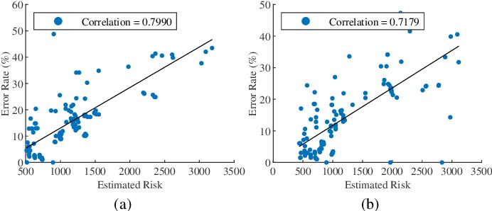 Figure 3 for When does Diversity Help Generalization in Classification Ensembles?