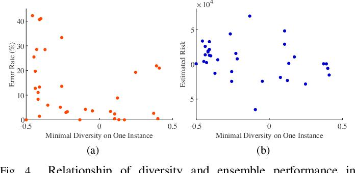 Figure 4 for When does Diversity Help Generalization in Classification Ensembles?