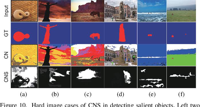Figure 2 for Exploiting Color Name Space for Salient Object Detection