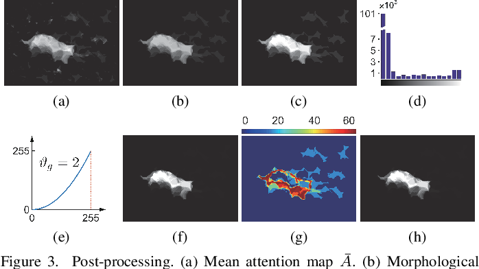 Figure 4 for Exploiting Color Name Space for Salient Object Detection