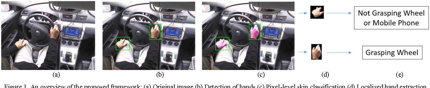 Figure 1 for Driver Hand Localization and Grasp Analysis: A Vision-based Real-time Approach