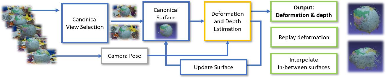 Figure 3 for NRMVS: Non-Rigid Multi-View Stereo