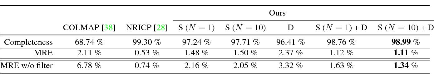 Figure 2 for NRMVS: Non-Rigid Multi-View Stereo