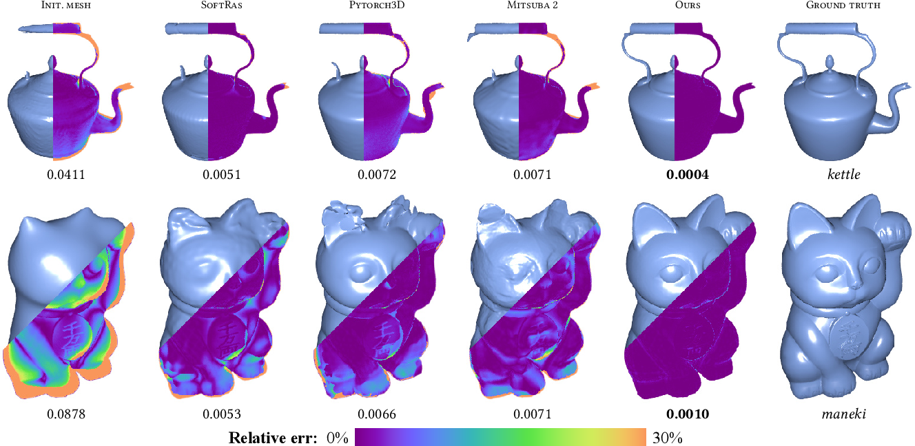 Figure 4 for Unified Shape and SVBRDF Recovery using Differentiable Monte Carlo Rendering